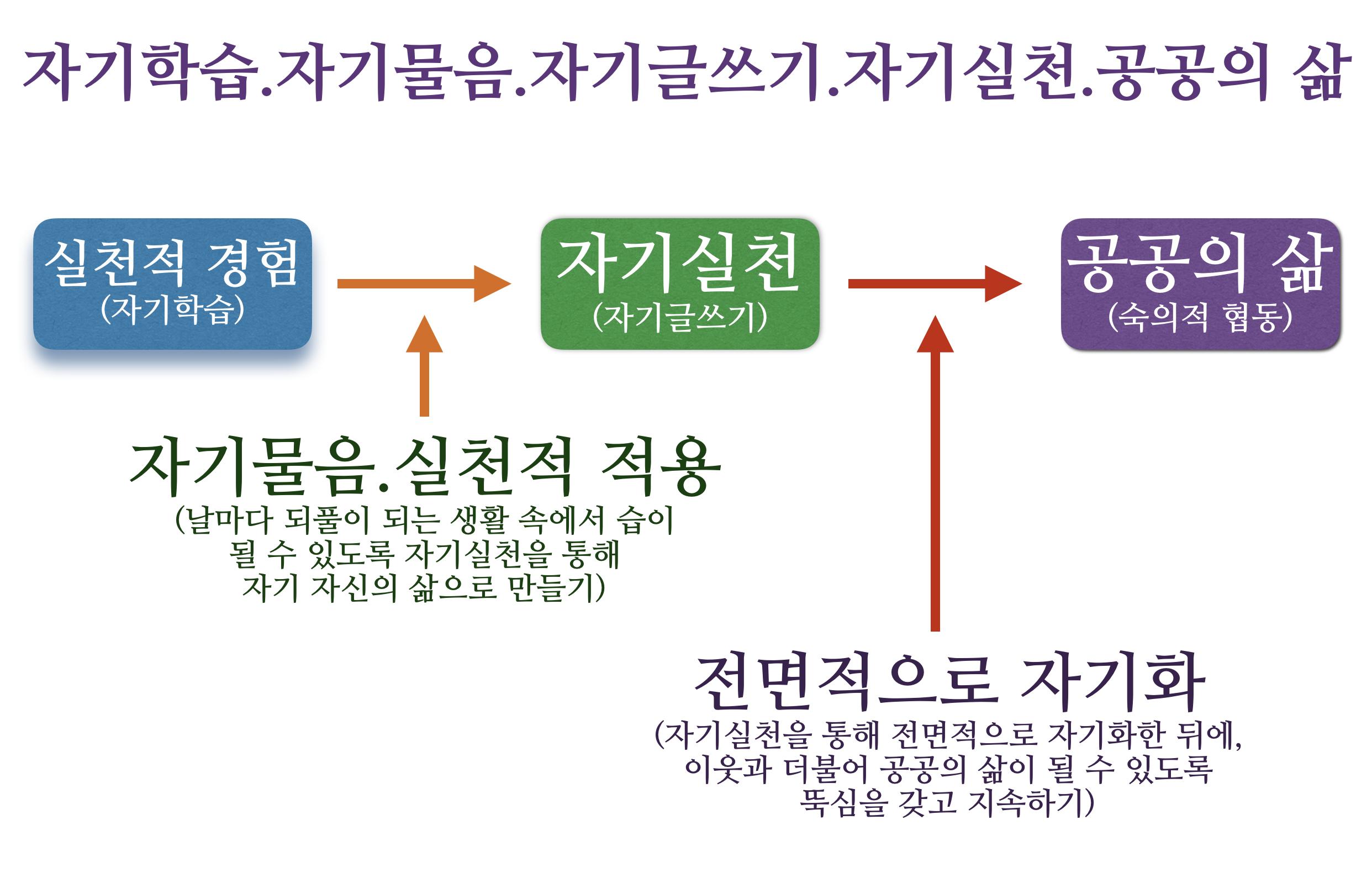 자기학습_자기물음_자기글쓰기_자기실천_공공의 삶_2018
